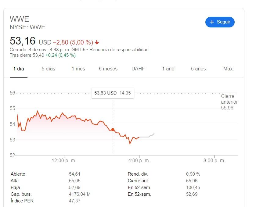 Desvalorización de las acciones WWE
